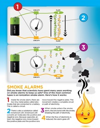 Learn about the different types of smoke alarms